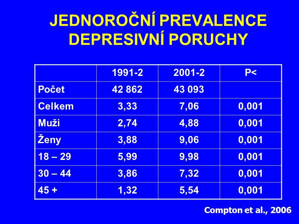 JEDNOROČNÍ PREVALENCE DEPRESIVNÍ PORUCHY 1991-22001-2P<P< Počet42 86243 093 Celkem3,337,060,001 Muži2,744,880,001 Ženy3,889,060,001 18 – 295,999,980,0