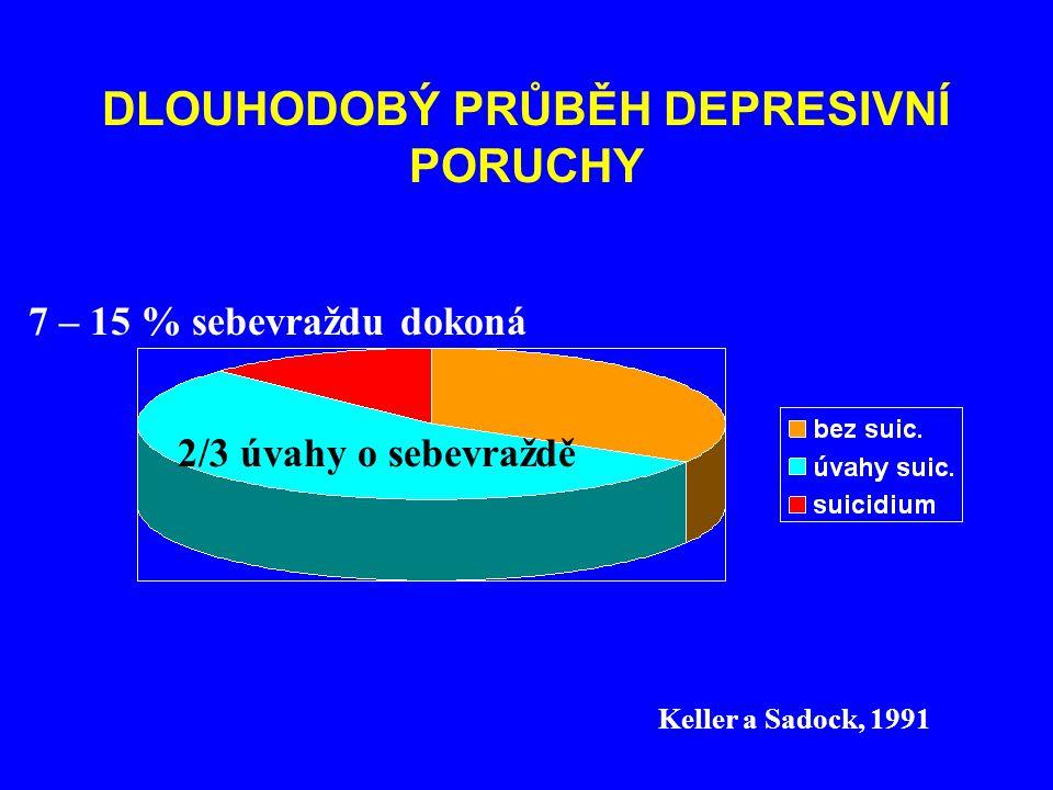 DLOUHODOBÝ PRŮBĚH DEPRESIVNÍ PORUCHY 2/3 úvahy o sebevraždě 7 – 15 % sebevraždu dokoná Keller a Sadock, 1991
