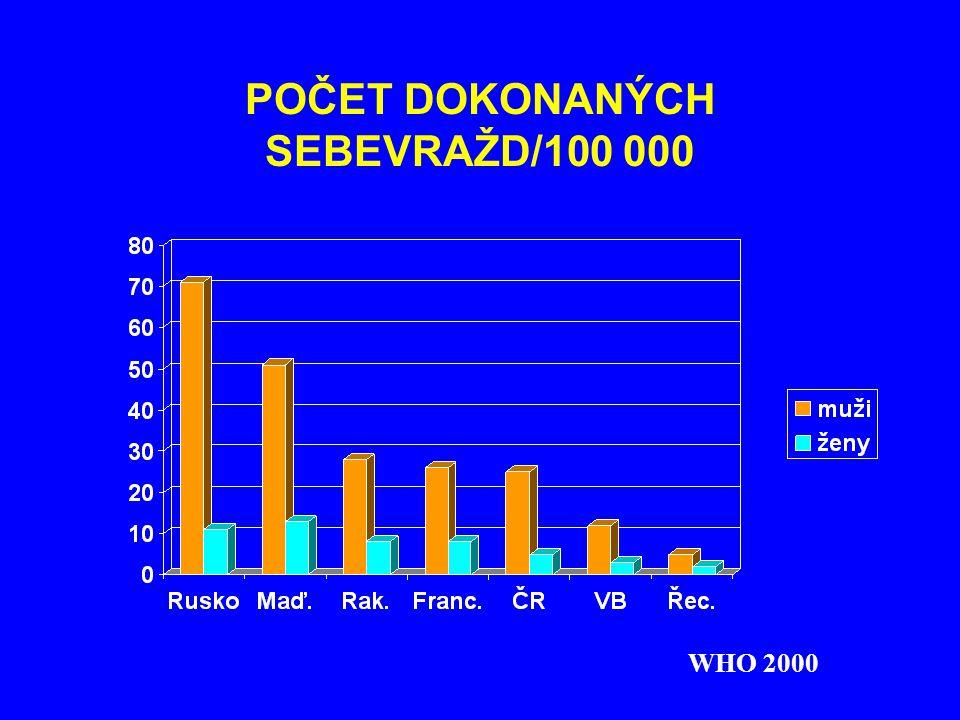 POČET DOKONANÝCH SEBEVRAŽD/100 000 WHO 2000