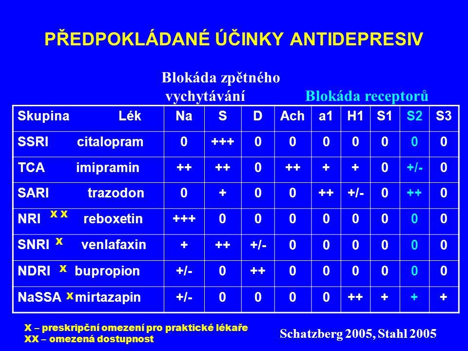 PŘEDPOKLÁDANÉ ÚČINKY ANTIDEPRESIV Skupina LékNaSDAcha1H1S1S2S3 SSRI citalopram0+++0000000 TCA imipramin++ 0 ++0+/-0 SARI trazodon0+00+++/-0++0 NRI reb