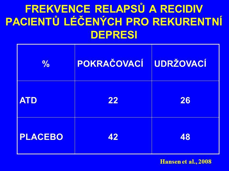 FREKVENCE RELAPSŮ A RECIDIV PACIENTŮ LÉČENÝCH PRO REKURENTNÍ DEPRESI %POKRAČOVACÍUDRŽOVACÍ ATD2226 PLACEBO4248 Hansen et al., 2008