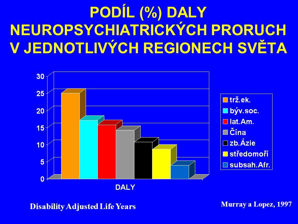 PODÍL (%) DALY NEUROPSYCHIATRICKÝCH PRORUCH V JEDNOTLIVÝCH REGIONECH SVĚTA Disability Adjusted Life Years Murray a Lopez, 1997