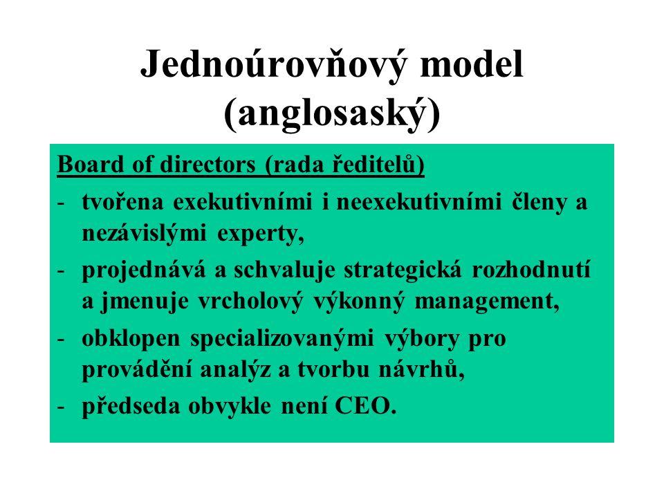 Dvouúrovňový model (německý) Dozorčí rada (supervisory board, Aufsichtsfat) -tvořena představiteli vlastníků, nezávislými odborníky, třetina volena zaměstnanci, -schvaluje strategická rozhodnutí, volí představenstvo.