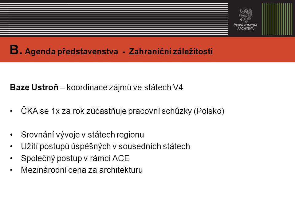 Baze Ustroň – koordinace zájmů ve státech V4 ČKA se 1x za rok zúčastňuje pracovní schůzky (Polsko) Srovnání vývoje v státech regionu Užití postupů úspěšných v sousedních státech Společný postup v rámci ACE Mezinárodní cena za architekturu B.