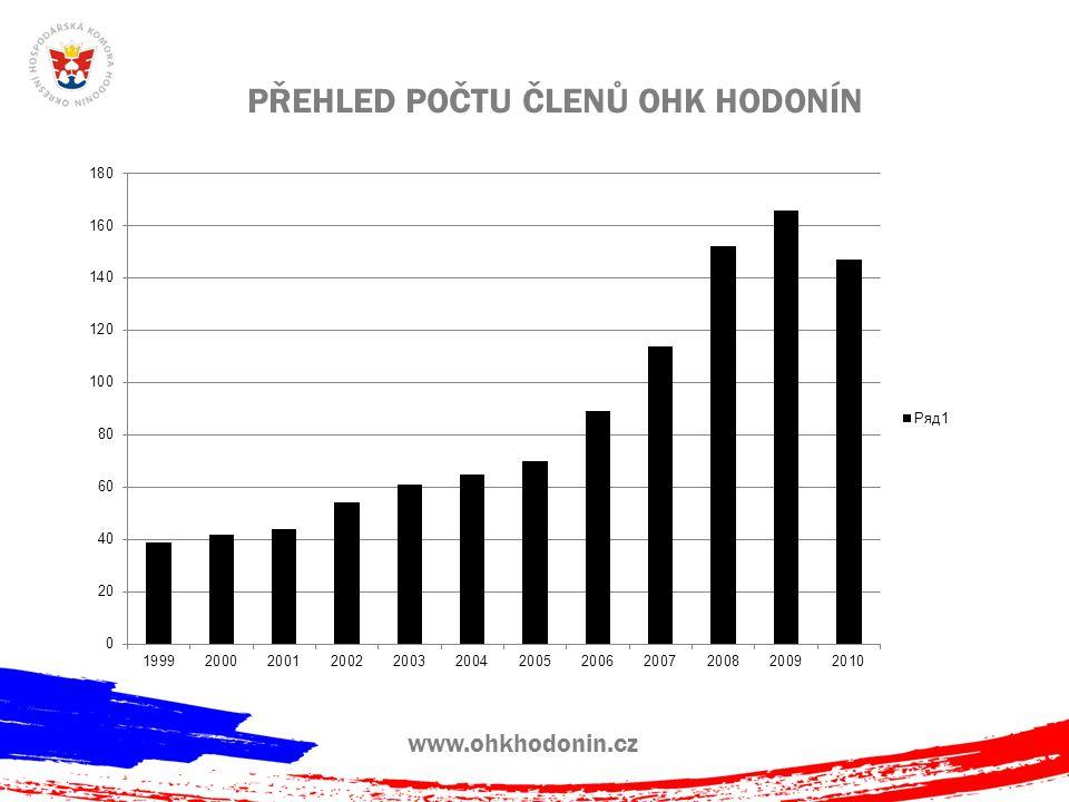 www.ohkhodonin.cz PŘEHLED POČTU ZAMĚSTNANCŮ OHK HODONÍN