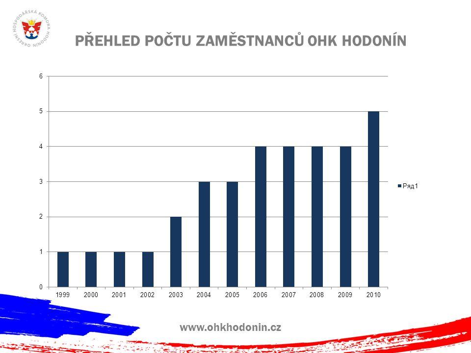 www.ohkhodonin.cz OBRAT OHK HODONÍN ZA POSLEDNÍCH 10 LET