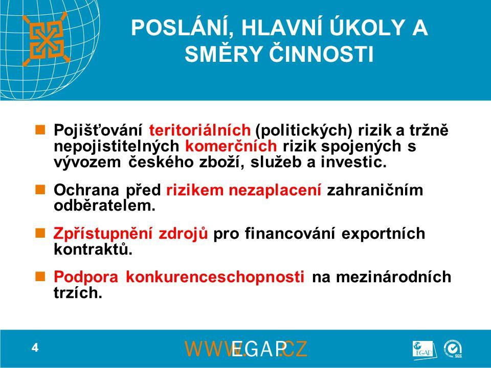 4 POSLÁNÍ, HLAVNÍ ÚKOLY A SMĚRY ČINNOSTI Pojišťování teritoriálních (politických) rizik a tržně nepojistitelných komerčních rizik spojených s vývozem českého zboží, služeb a investic.