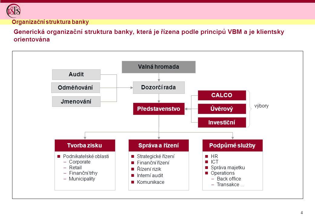 4 Generická organizační struktura banky, která je řízena podle principů VBM a je klientsky orientována Organizační struktura banky Dozorčí rada Předst