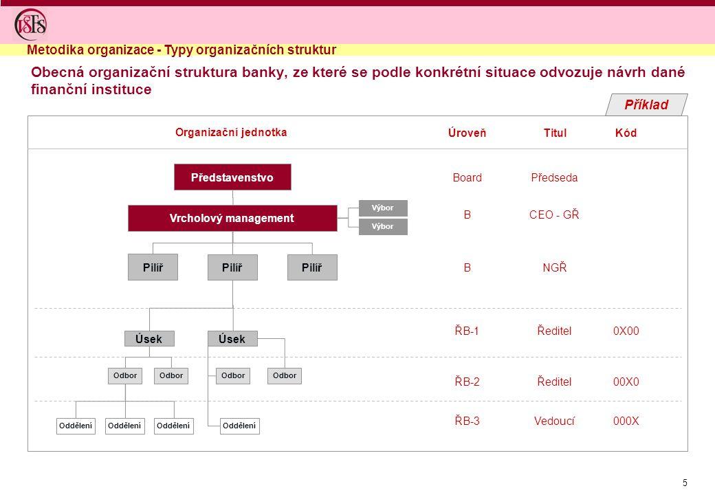 5 Obecná organizační struktura banky, ze které se podle konkrétní situace odvozuje návrh dané finanční instituce Metodika organizace - Typy organizačn