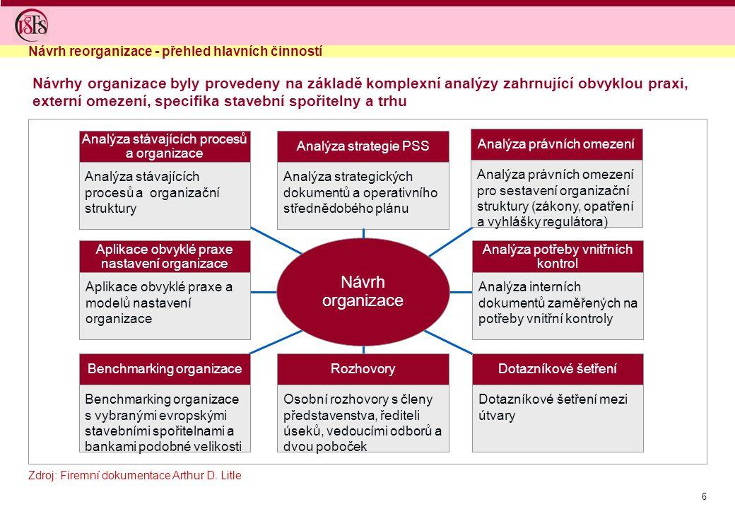 6 Návrhy organizace byly provedeny na základě komplexní analýzy zahrnující obvyklou praxi, externí omezení, specifika stavební spořitelny a trhu Návrh reorganizace - přehled hlavních činností Návrh organizace Analýza stávajících procesů a organizace Analýza stávajících procesů a organizační struktury Analýza právních omezení Analýza právních omezení pro sestavení organizační struktury (zákony, opatření a vyhlášky regulátora) Benchmarking organizace Benchmarking organizace s vybranými evropskými stavebními spořitelnami a bankami podobné velikosti Dotazníkové šetření Dotazníkové šetření mezi útvary Analýza potřeby vnitřních kontrol Analýza interních dokumentů zaměřených na potřeby vnitřní kontroly Aplikace obvyklé praxe nastavení organizace Aplikace obvyklé praxe a modelů nastavení organizace Rozhovory Osobní rozhovory s členy představenstva, řediteli úseků, vedoucími odborů a dvou poboček Analýza strategie PSS Analýza strategických dokumentů a operativního střednědobého plánu Zdroj: Dotazníkové šetření; Poznámka: 1) Metoda RACI je popsána v kapitole A.3 Dotazníkové šetření Zdroj: Firemní dokumentace Arthur D.