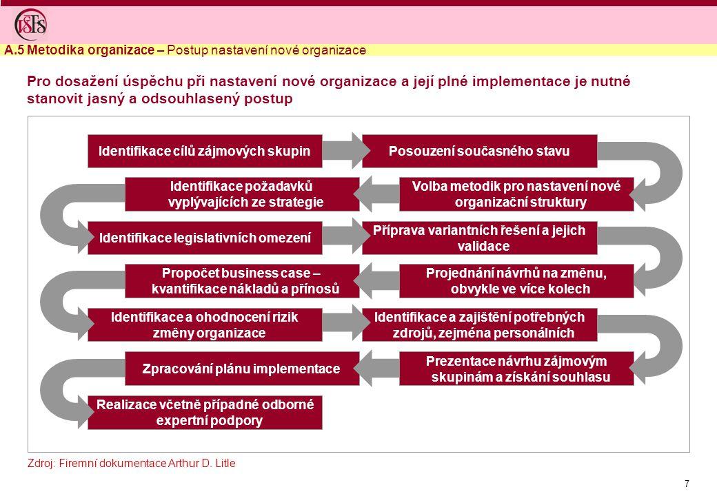 7 Realizace včetně případné odborné expertní podpory Zpracování plánu implementace Prezentace návrhu zájmovým skupinám a získání souhlasu Identifikace