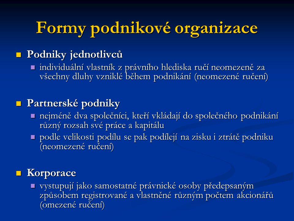 Formy podnikové organizace Podniky jednotlivců Podniky jednotlivců individuální vlastník z právního hlediska ručí neomezeně za všechny dluhy vzniklé b