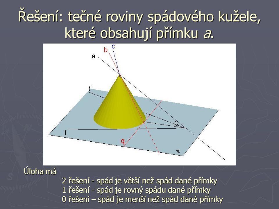 Řešení: tečné roviny spádového kužele, které obsahují přímku a. Úloha má 2 řešení - spád je větší než spád dané přímky 1 řešení - spád je rovný spádu