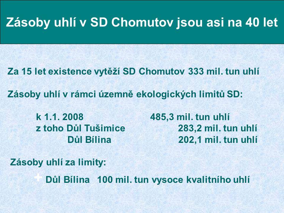 Za 15 let existence vytěží SD Chomutov 333 mil. tun uhlí Zásoby uhlí v rámci územně ekologických limitů SD: k 1.1. 2008 485,3 mil. tun uhlí z toho Důl