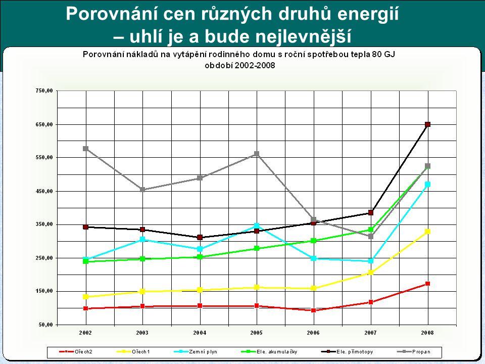 Porovnání cen různých druhů energií – uhlí je a bude nejlevnější