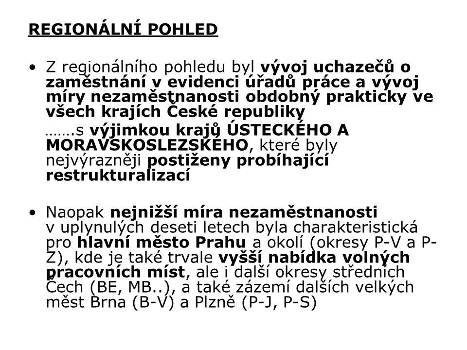 REGIONÁLNÍ POHLED Z regionálního pohledu byl vývoj uchazečů o zaměstnání v evidenci úřadů práce a vývoj míry nezaměstnanosti obdobný prakticky ve všech krajích České republiky …….s výjimkou krajů ÚSTECKÉHO A MORAVSKOSLEZSKÉHO, které byly nejvýrazněji postiženy probíhající restrukturalizací Naopak nejnižší míra nezaměstnanosti v uplynulých deseti letech byla charakteristická pro hlavní město Prahu a okolí (okresy P-V a P- Z), kde je také trvale vyšší nabídka volných pracovních míst, ale i další okresy středních Čech (BE, MB..), a také zázemí dalších velkých měst Brna (B-V) a Plzně (P-J, P-S)