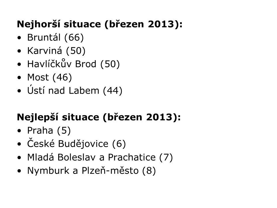 Nejhorší situace (březen 2013): Bruntál (66) Karviná (50) Havlíčkův Brod (50) Most (46) Ústí nad Labem (44) Nejlepší situace (březen 2013): Praha (5) České Budějovice (6) Mladá Boleslav a Prachatice (7) Nymburk a Plzeň-město (8)