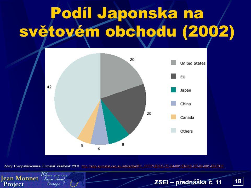 ZSEI – přednáška č. 11 18 Podíl Japonska na světovém obchodu (2002) Zdroj: Evropská komise: Eurostat Yearbook 2004. http://epp.eurostat.cec.eu.int/cac