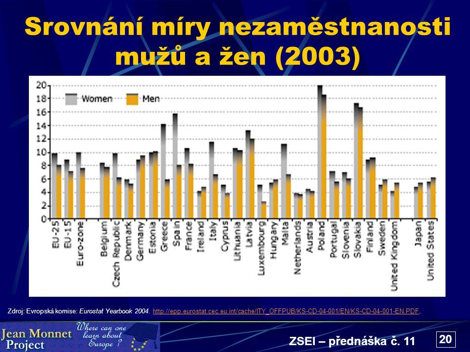 ZSEI – přednáška č. 11 20 Srovnání míry nezaměstnanosti mužů a žen (2003) Zdroj: Evropská komise: Eurostat Yearbook 2004. http://epp.eurostat.cec.eu.i