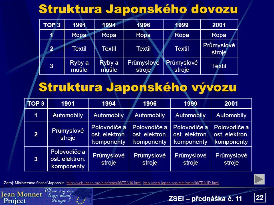 ZSEI – přednáška č. 11 22 Struktura Japonského dovozu TOP 319911994199619992001 1Ropa 2Textil Průmyslové stroje 3 Ryby a mušle Průmyslové stroje Texti