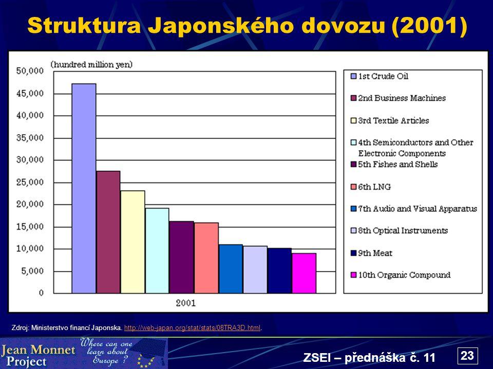 ZSEI – přednáška č. 11 23 Struktura Japonského dovozu (2001) Zdroj: Ministerstvo financí Japonska. http://web-japan.org/stat/stats/08TRA3D.html.http:/