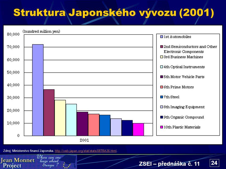 ZSEI – přednáška č. 11 24 Struktura Japonského vývozu (2001) Zdroj: Ministerstvo financí Japonska. http://web-japan.org/stat/stats/08TRA36.html.http:/