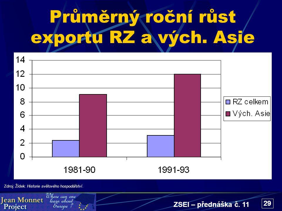 ZSEI – přednáška č. 11 29 Průměrný roční růst exportu RZ a vých. Asie Zdroj: Žídek: Historie světového hospodářství.
