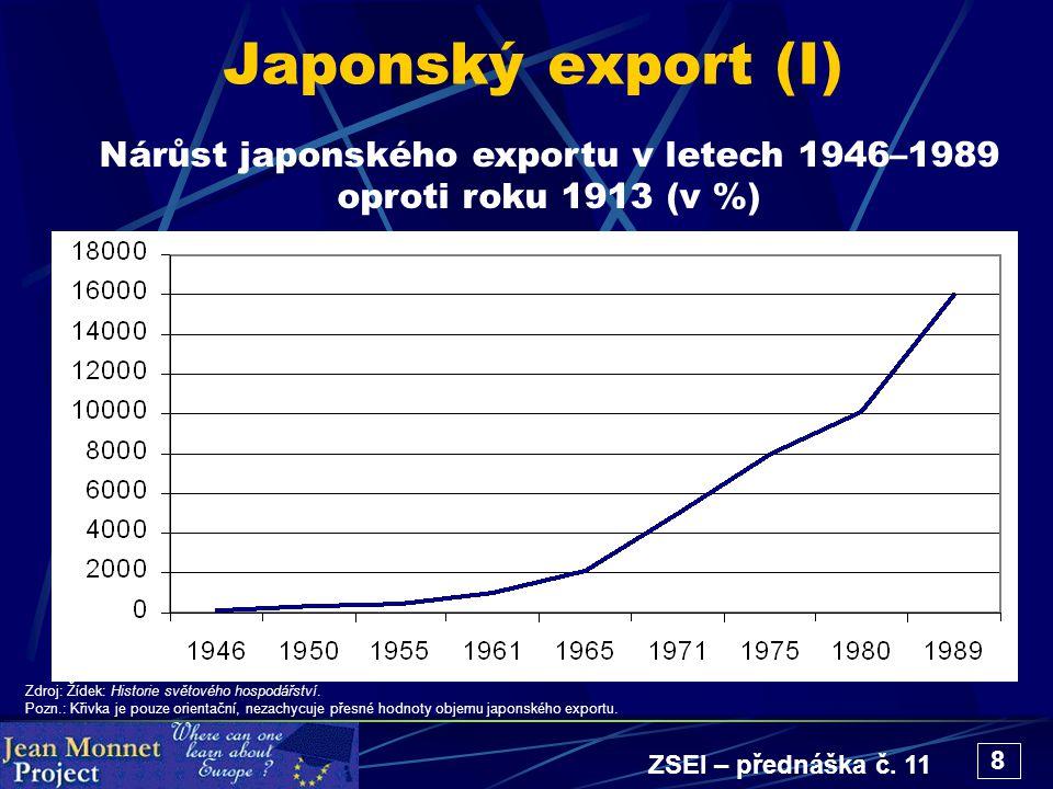 ZSEI – přednáška č. 11 8 Japonský export (I) Nárůst japonského exportu v letech 1946–1989 oproti roku 1913 (v %) Zdroj: Žídek: Historie světového hosp