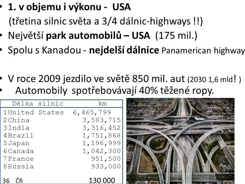 1. v objemu i výkonu - USA (třetina silnic světa a 3/4 dálnic-highways !!) Největší park automobilů – USA (175 mil.) Spolu s Kanadou - nejdelší dálnic