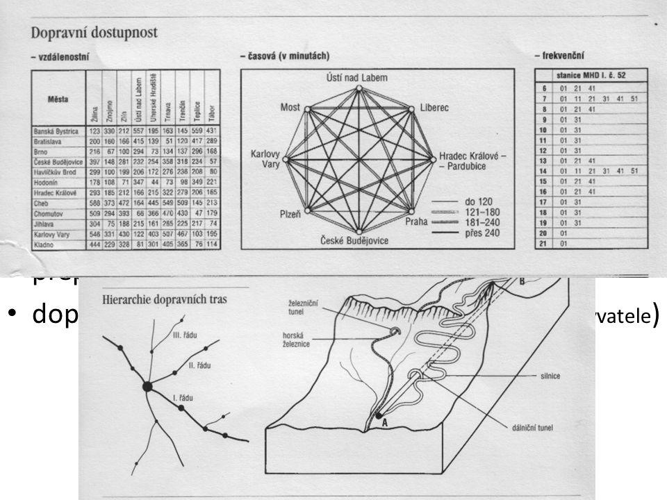 Ukazatelé dopravní síť : celková délka (km) a hustota (km/ 1000 km 2 ) dopravní dostupnost objem přepravy (tuny, osoby) výkon ( tunokilometrů - tkm, o