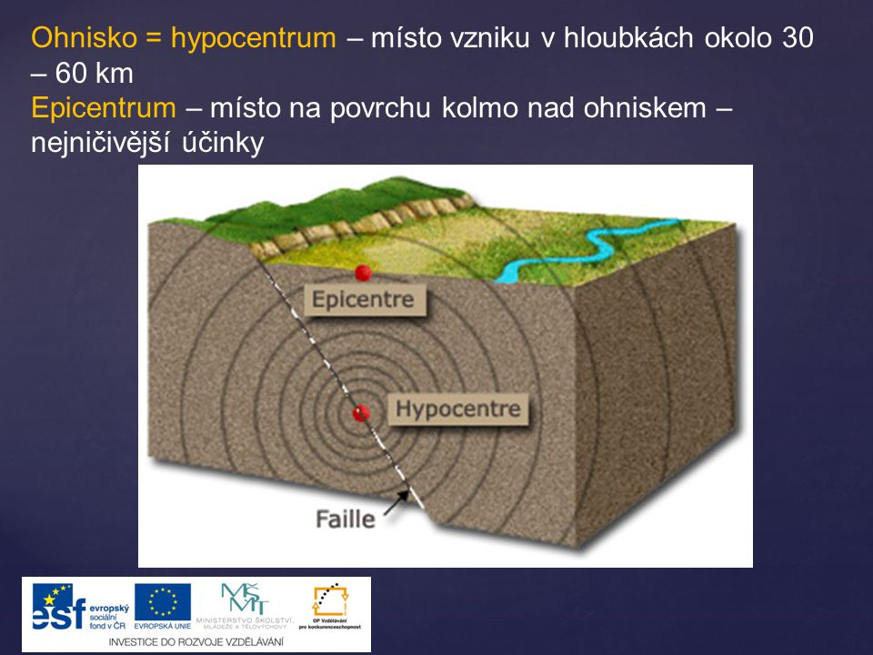 Ohnisko = hypocentrum – místo vzniku v hloubkách okolo 30 – 60 km Epicentrum – místo na povrchu kolmo nad ohniskem – nejničivější účinky
