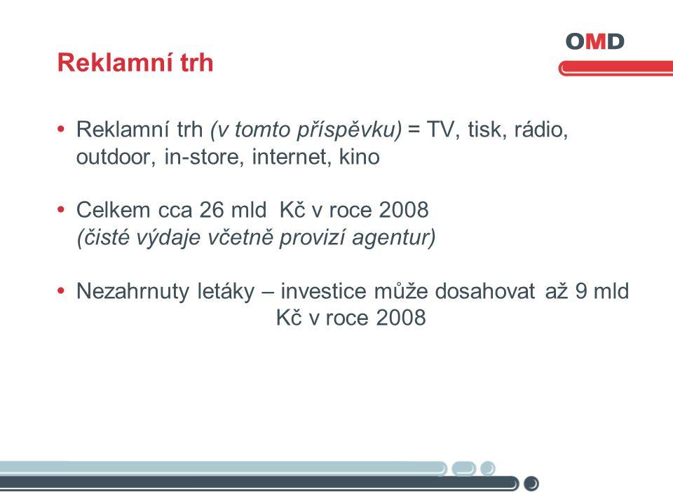 Reklamní trh  Reklamní trh (v tomto příspěvku) = TV, tisk, rádio, outdoor, in-store, internet, kino  Celkem cca 26 mld Kč v roce 2008 (čisté výdaje včetně provizí agentur)  Nezahrnuty letáky – investice může dosahovat až 9 mld Kč v roce 2008