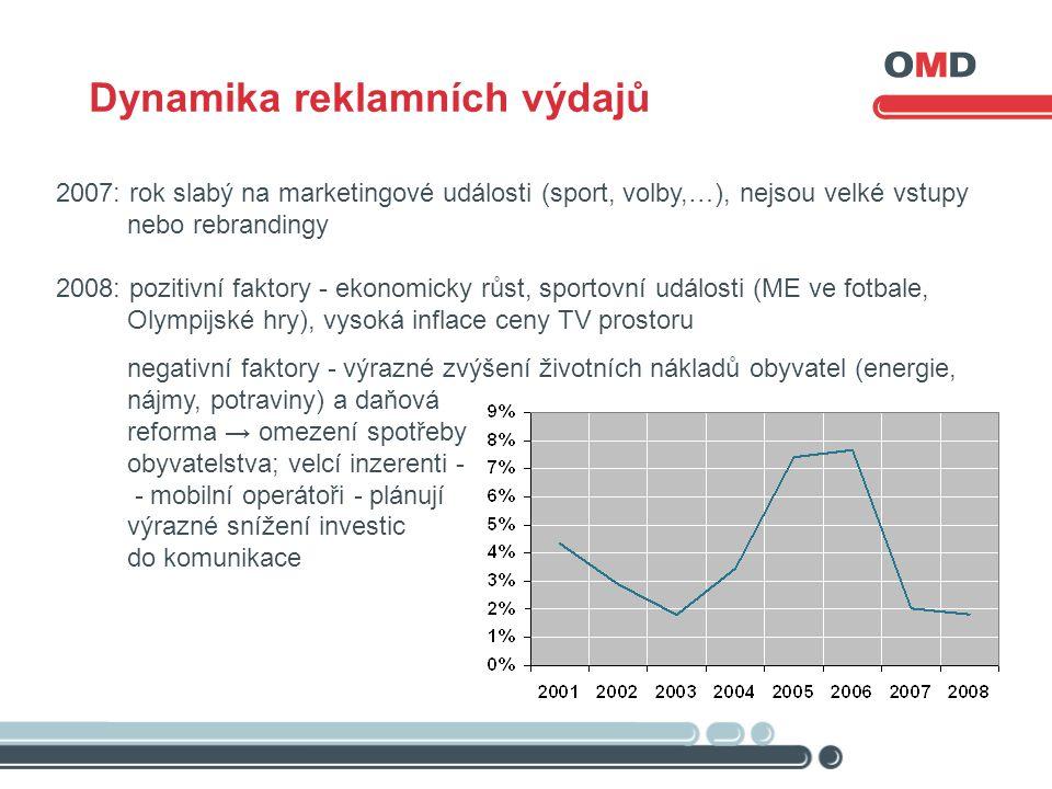 Dynamika reklamních výdajů 2007: rok slabý na marketingové události (sport, volby,…), nejsou velké vstupy nebo rebrandingy 2008: pozitivní faktory - e