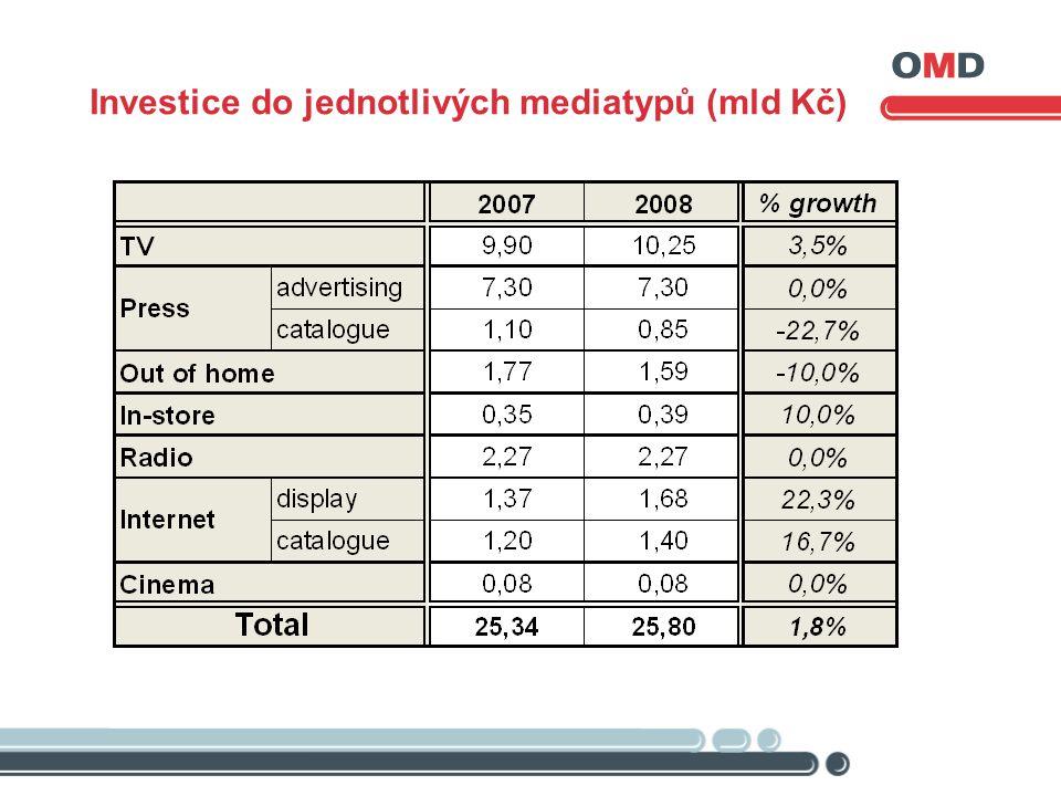 Investice do jednotlivých mediatypů (mld Kč)