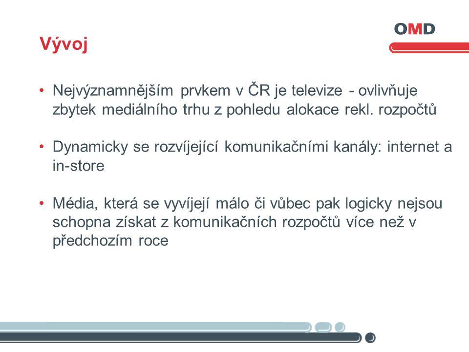 Vývoj Nejvýznamnějším prvkem v ČR je televize - ovlivňuje zbytek mediálního trhu z pohledu alokace rekl. rozpočtů Dynamicky se rozvíjející komunikační