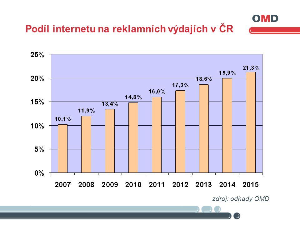 Podíl internetu na reklamních výdajích v ČR zdroj: odhady OMD