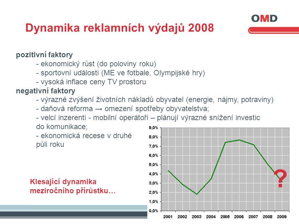 Dynamika reklamních výdajů 2008 pozitivní faktory - ekonomický růst (do poloviny roku) - sportovní události (ME ve fotbale, Olympijské hry) - vysoká inflace ceny TV prostoru negativní faktory - výrazné zvýšení životních nákladů obyvatel (energie, nájmy, potraviny) - daňová reforma → omezení spotřeby obyvatelstva; - velcí inzerenti - mobilní operátoři – plánují výrazné snížení investic do komunikace; - ekonomická recese v druhé půli roku .