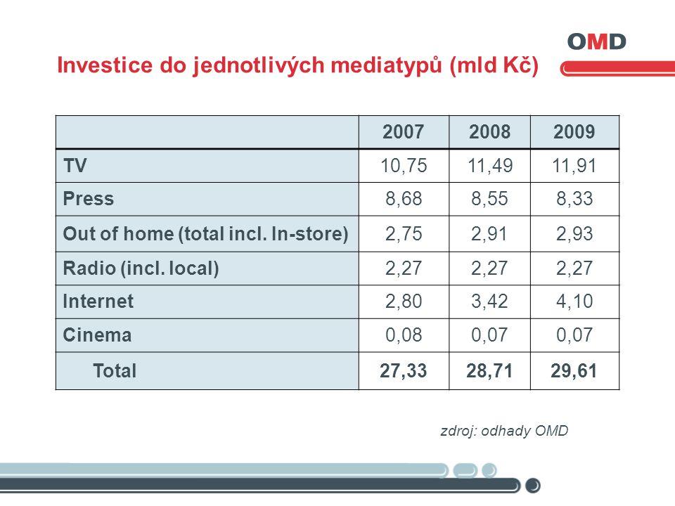 Investice do jednotlivých mediatypů (mld Kč) zdroj: odhady OMD 200720082009 TV 10,7511,4911,91 Press 8,688,558,33 Out of home (total incl. In-store)2,