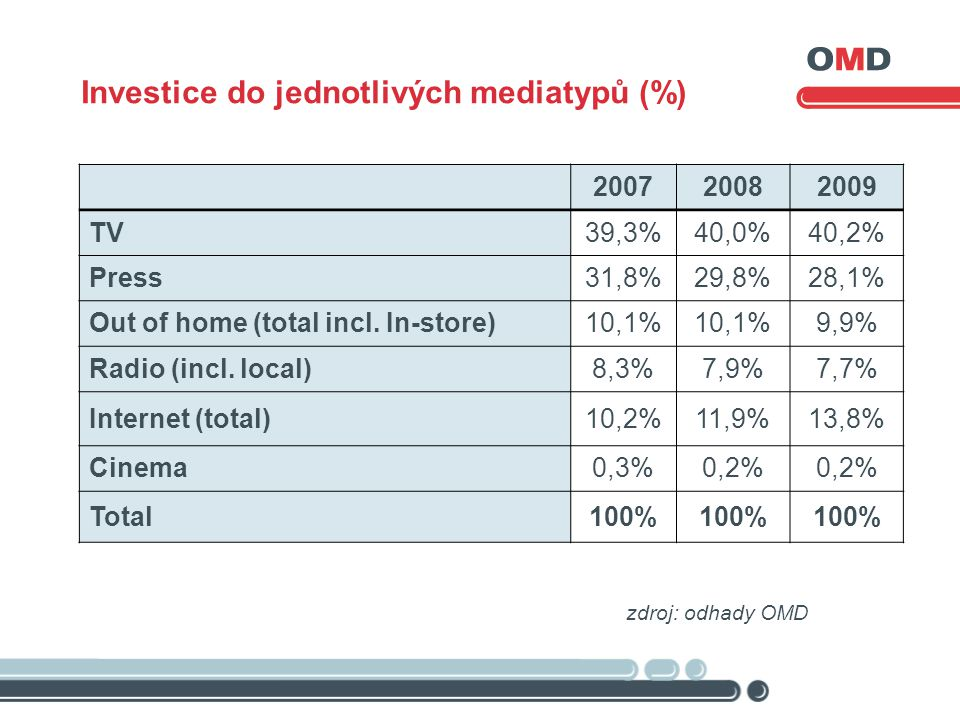 Investice do jednotlivých mediatypů (%) zdroj: odhady OMD 200720082009 TV 39,3%40,0%40,2% Press 31,8%29,8%28,1% Out of home (total incl.