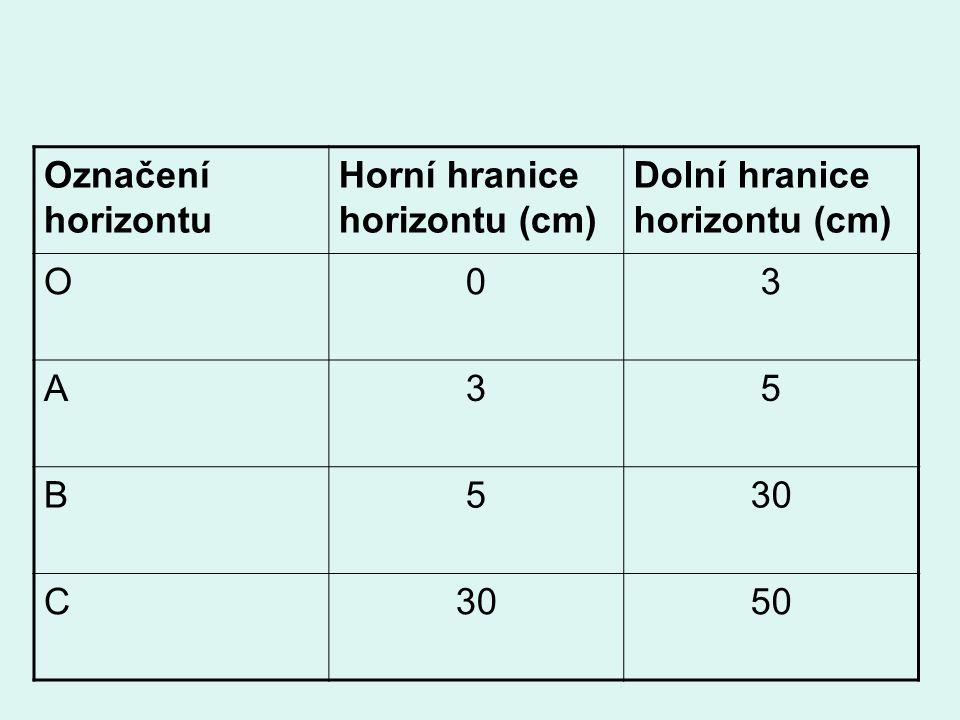 Označení horizontu Horní hranice horizontu (cm) Dolní hranice horizontu (cm) O03 A35 B530 C 50