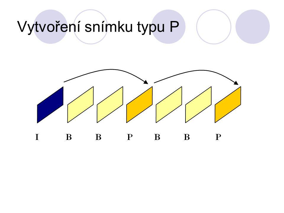 Vytvoření snímku typu I Při kódování snímků P dochází ke ztrátě informace, čímž vznikají chyby, které se postupně kumulují.