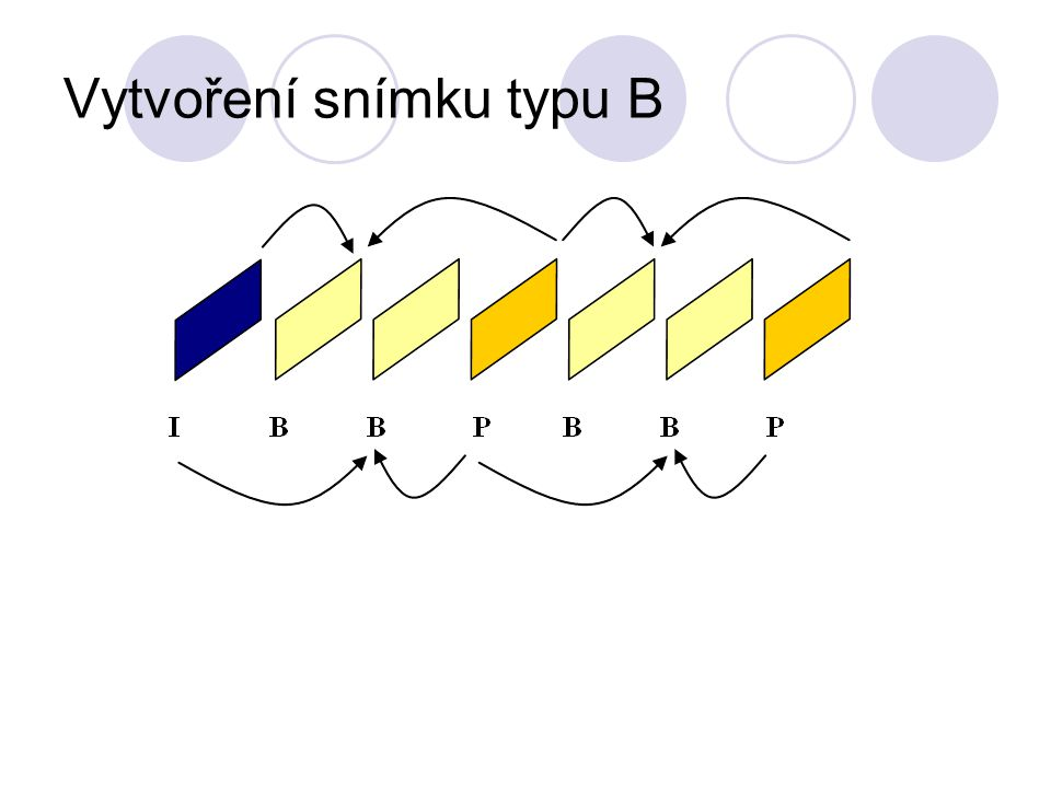 Předsunutí snímků Při přenosu obrazu se oba snímky, ze kterých vzniká snímek B, z technických důvodů přenáší před ním.