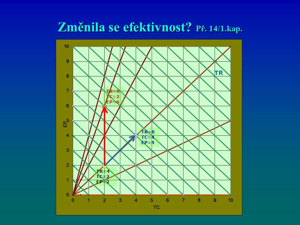 Změnila se efektivnost Př. 14/1.kap. TR TR=4 TC=2 EP=2 TR=8 TC=4 EP=4 TR=8 TC=2 EP=6