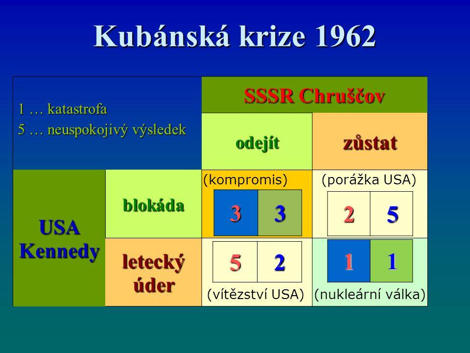 Kubánská krize 1962 1 … katastrofa 5 … neuspokojivý výsledek SSSR Chruščov odejítzůstat USAKennedy blokáda letecký úder 3 3 2 5 5 2 1 1 (kompromis) (vítězství USA) (porážka USA) (nukleární válka)
