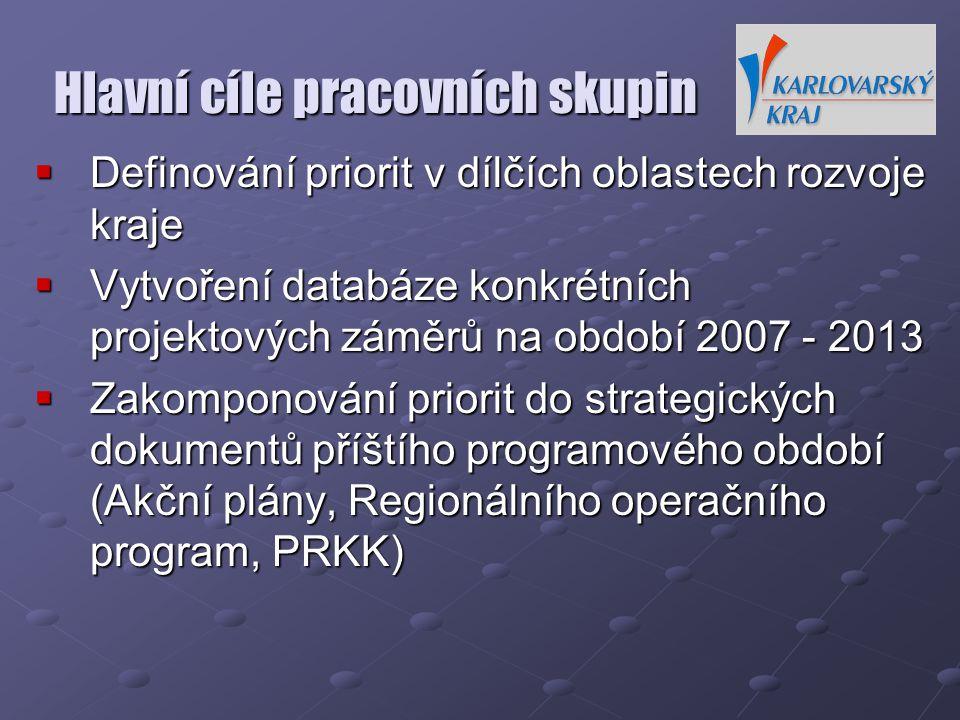 Hlavní cíle pracovních skupin  Definování priorit v dílčích oblastech rozvoje kraje  Vytvoření databáze konkrétních projektových záměrů na období 2007 - 2013  Zakomponování priorit do strategických dokumentů příštího programového období (Akční plány, Regionálního operačního program, PRKK)