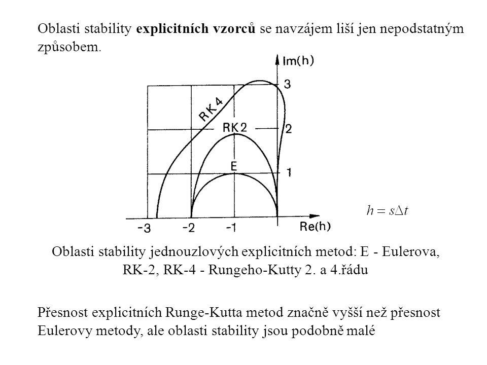 Oblasti stability explicitních vzorců se navzájem liší jen nepodstatným způsobem. Oblasti stability jednouzlových explicitních metod: E - Eulerova, RK