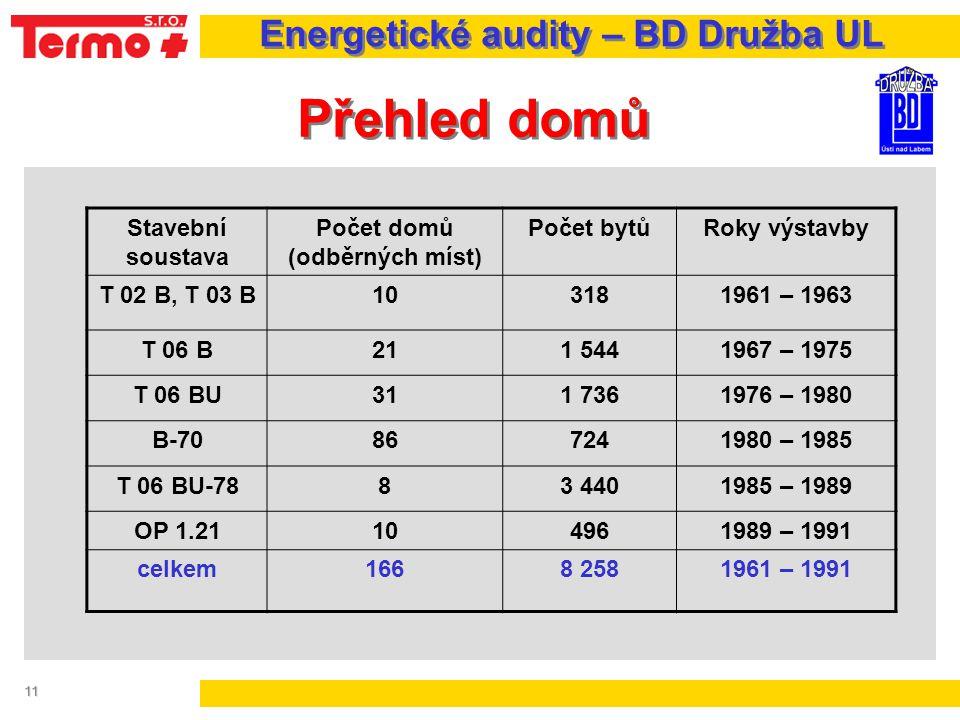 11 Přehled domů Energetické audity – BD Družba UL Stavební soustava Počet domů (odběrných míst) Počet bytůRoky výstavby T 02 B, T 03 B103181961 – 1963