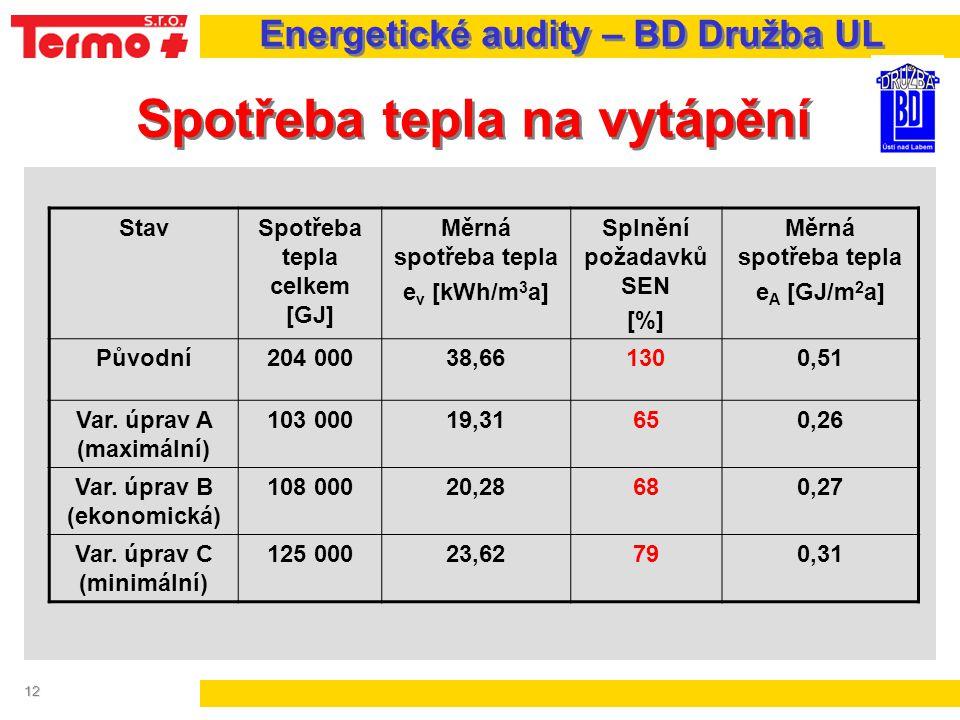12 Spotřeba tepla na vytápění Energetické audity – BD Družba UL StavSpotřeba tepla celkem [GJ] Měrná spotřeba tepla e v [kWh/m 3 a] Splnění požadavků