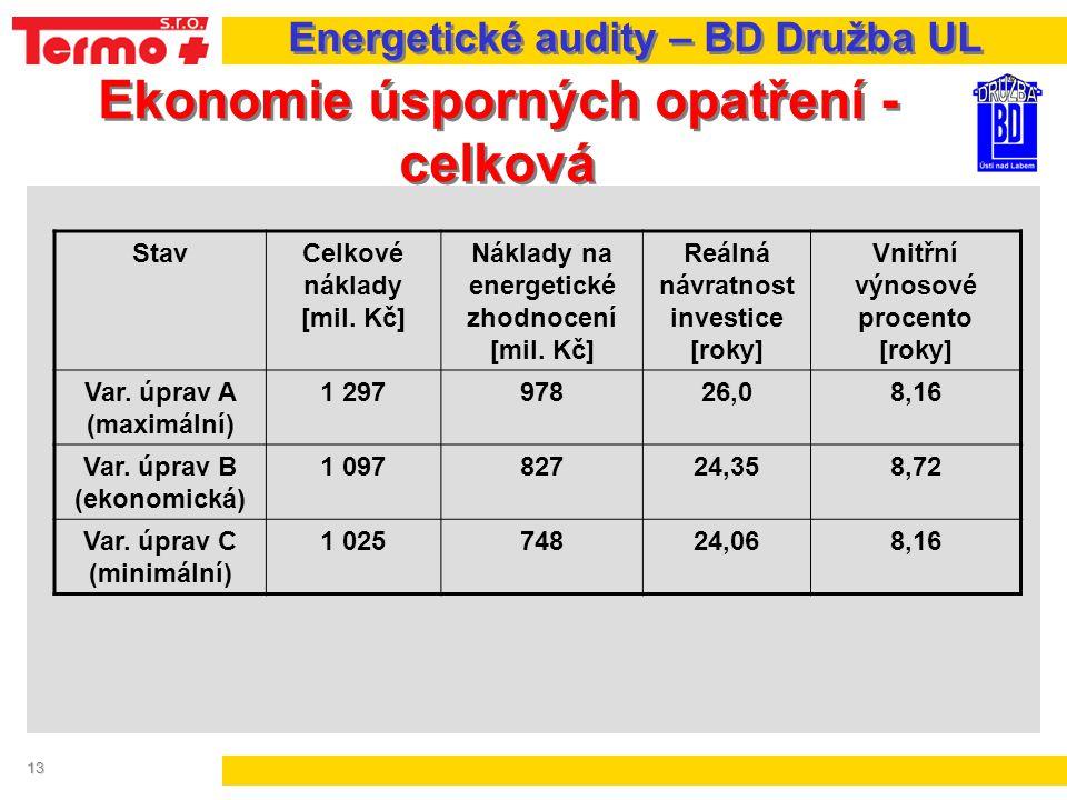 13 Ekonomie úsporných opatření - celková Energetické audity – BD Družba UL StavCelkové náklady [mil. Kč] Náklady na energetické zhodnocení [mil. Kč] R