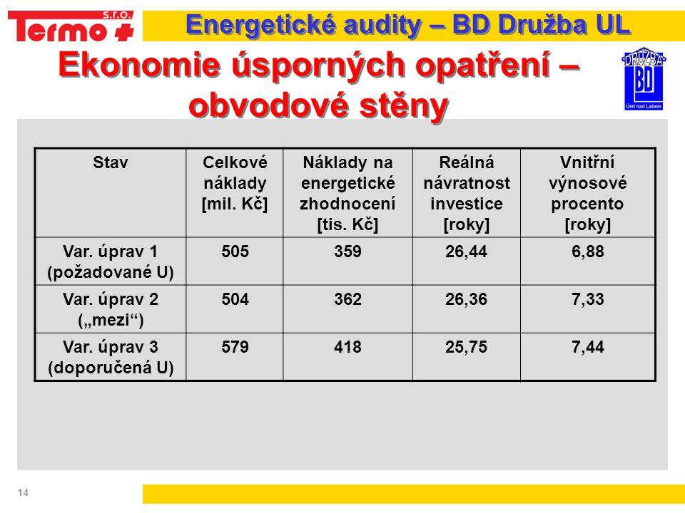14 Ekonomie úsporných opatření – obvodové stěny Energetické audity – BD Družba UL StavCelkové náklady [mil. Kč] Náklady na energetické zhodnocení [tis
